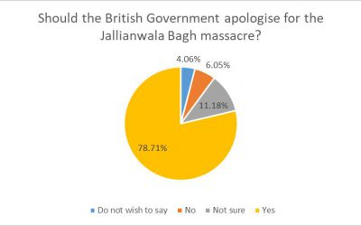 3 out of 4 Sikhs want the Government to apologise for the Jallianwala Bagh massacre